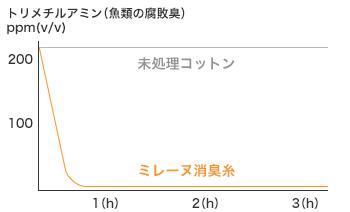 トリメチルアミン(魚類の腐敗臭)ppm(v/v)