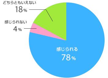円グラフイメージ1