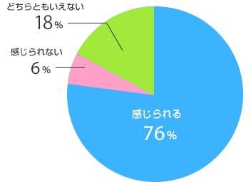 円グラフイメージ3