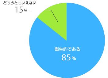 円グラフイメージ4